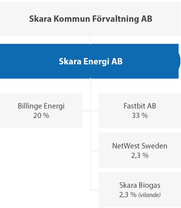 Ägandeförhållande mellan Skara kommun och Skara Energi